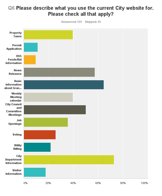 Chart_Q6_131216