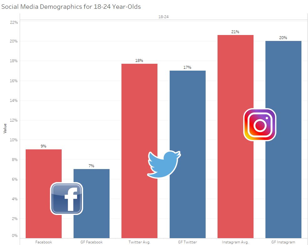 Social Media Demographics for 18-24 Year-Olds